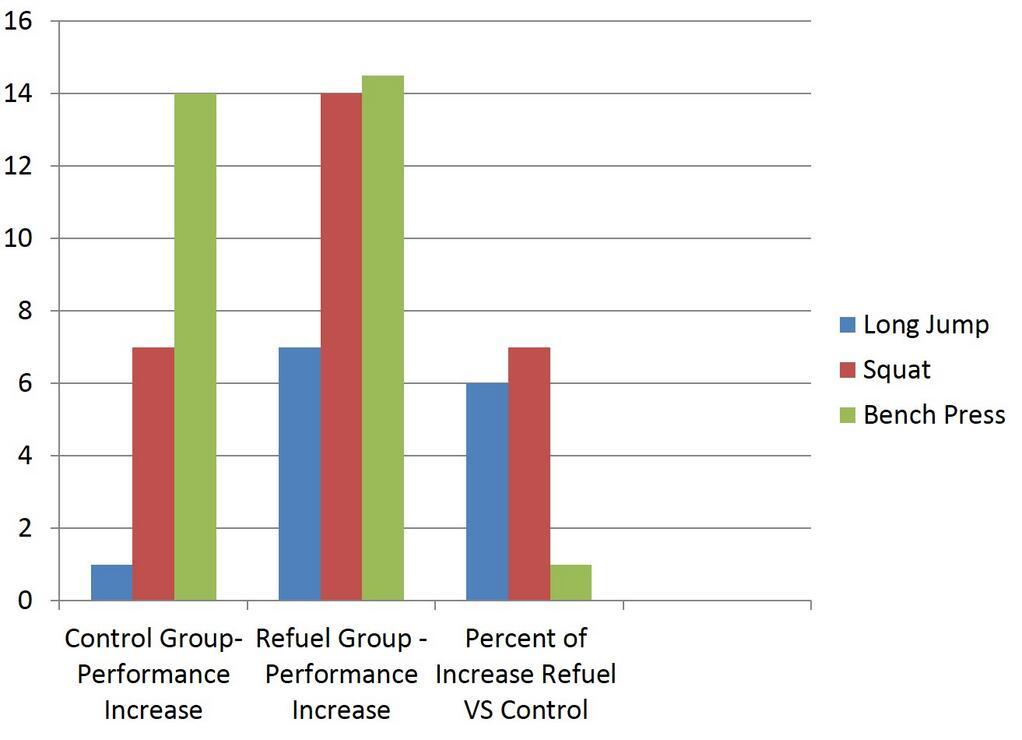 Gs Coaches Education Series Topic 6 Rockin Refuel Study Yields An