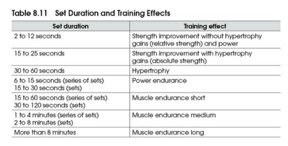 Topic #77: Manipulation of Training Variables, Ch  8